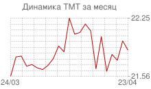 График курса нового туркменского маната к рублю за месяц