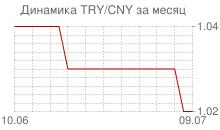 График новой турецкой лиры к китайскому юаню за месяц