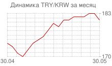 График новой турецкой лиры к вону Республики Корея за месяц
