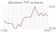 График курса новой турецкой лиры к рублю за месяц