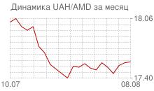 График украинской гривны к армянскому драму за месяц