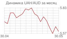График украинской гривны к австралийскому доллару за месяц