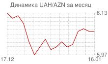 График украинской гривны к азербайджанскому манату за месяц