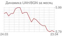 График украинской гривны к болгарскому леву за месяц