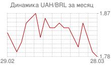 График украинской гривны к бразильскому реалу за месяц