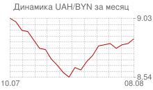 График украинской гривны к белорусскому рублю за месяц