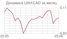 График украинской гривны к канадскому доллару за месяц
