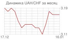 График украинской гривны к швейцарскому франку за месяц