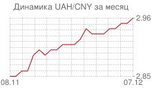 График украинской гривны к китайскому юаню за месяц
