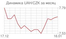 График украинской гривны к чешской кроне за месяц
