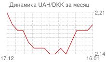 График украинской гривны к датской кроне за месяц