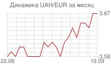 График украинской гривны к евро за месяц