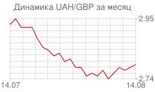 График украинской гривны к фунту стерлингов за месяц