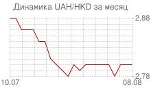 График украинской гривны к гонконгскому доллару за месяц
