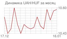 График украинской гривны к венгерскому форинту за месяц