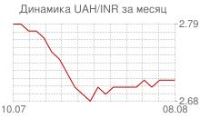 График украинской гривны к индийской рупии за месяц