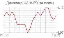 График украинской гривны к японской йене за месяц