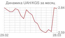 График украинской гривны к киргизскому сому за месяц
