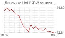 График украинской гривны к вону Республики Корея за месяц