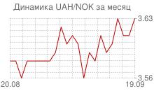 График украинской гривны к норвежской кроне за месяц