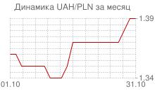График украинской гривны к польскому злотому за месяц