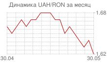 График украинской гривны к новому румынскому лею за месяц