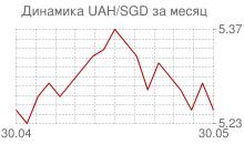 График украинской гривны к сингапурскому доллару за месяц