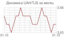 График украинской гривны к таджикскому сомони за месяц