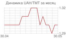 График украинской гривны к новому туркменскому манату за месяц