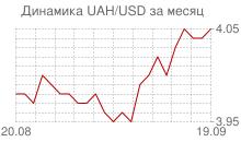 График украинской гривны к доллару за месяц