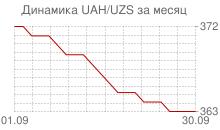 График украинской гривны к узбекскому суму за месяц