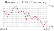 График украинской гривны к СДР за месяц