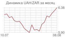 График украинской гривны к южноафриканскому рэнду за месяц