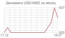 График доллара к армянскому драму за месяц
