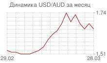 График доллара к австралийскому доллару за месяц