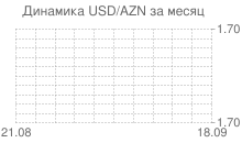 График доллара к азербайджанскому манату за месяц