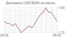 График доллара к болгарскому леву за месяц