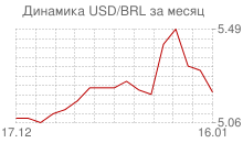 График доллара к бразильскому реалу за месяц
