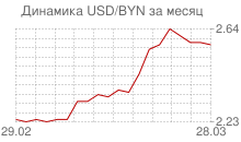График доллара к белорусскому рублю за месяц