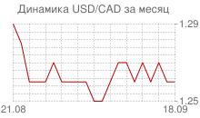 График доллара к канадскому доллару за месяц