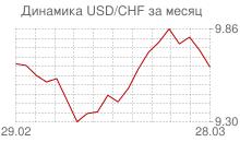 График доллара к швейцарскому франку за месяц