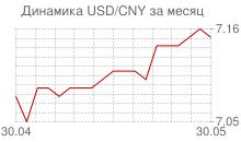 График доллара к китайскому юаню за месяц
