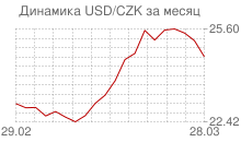 График доллара к чешской кроне за месяц