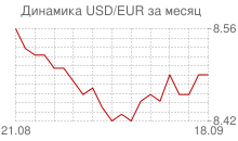 График доллара к евро за месяц