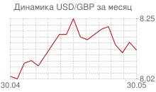 График доллара к фунту стерлингов за месяц