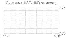 График доллара к гонконгскому доллару за месяц