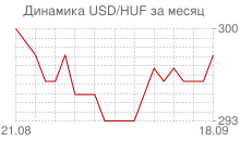 График доллара к венгерскому форинту за месяц