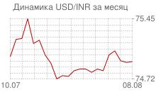 График доллара к индийской рупии за месяц