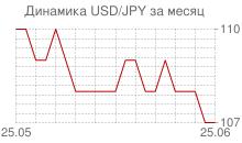 График доллара к японской йене за месяц