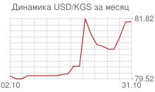 График доллара к киргизскому сому за месяц